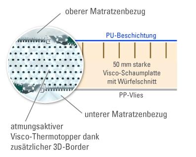 Technische Zeichnung des Visco-Thermo Matratzen-Topper