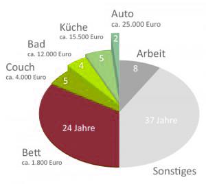 grafik-vergleich-kosten-schlaf