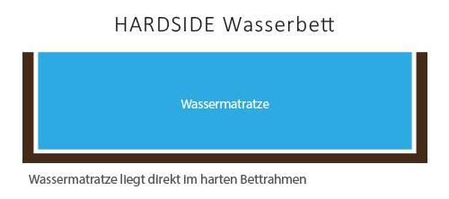 hardside-wasserbett-querschnitt