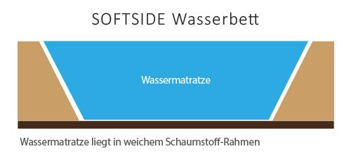 softside-wasserbett-querschnitt